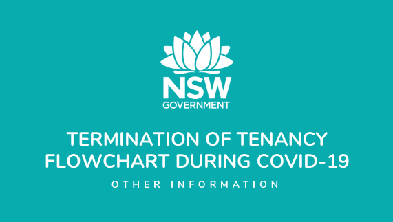 Termination of tenancy flowchart during COVID-19